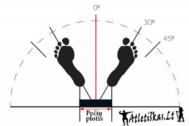 Taisyklinga pėdų pozicija
