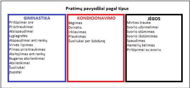 Crossfit pratimų pavyzdžiai