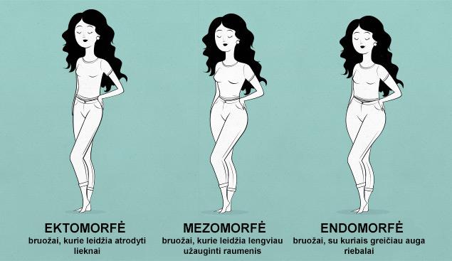 Moterų kūno sudėjimo tipas
